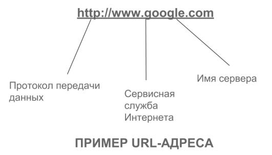 Информационные ресурсы и сервисы Интернета: почта, ресурсы, этикет - 9 КЛАСС